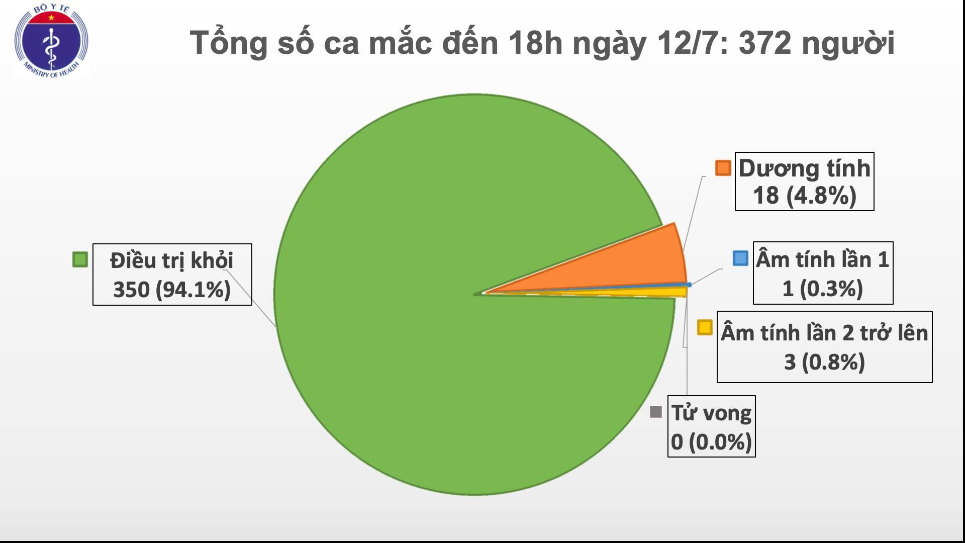 Bộ Y tế công bố 2 ca mắc mới Covid19 Việt Nam có 372 ca bệnh