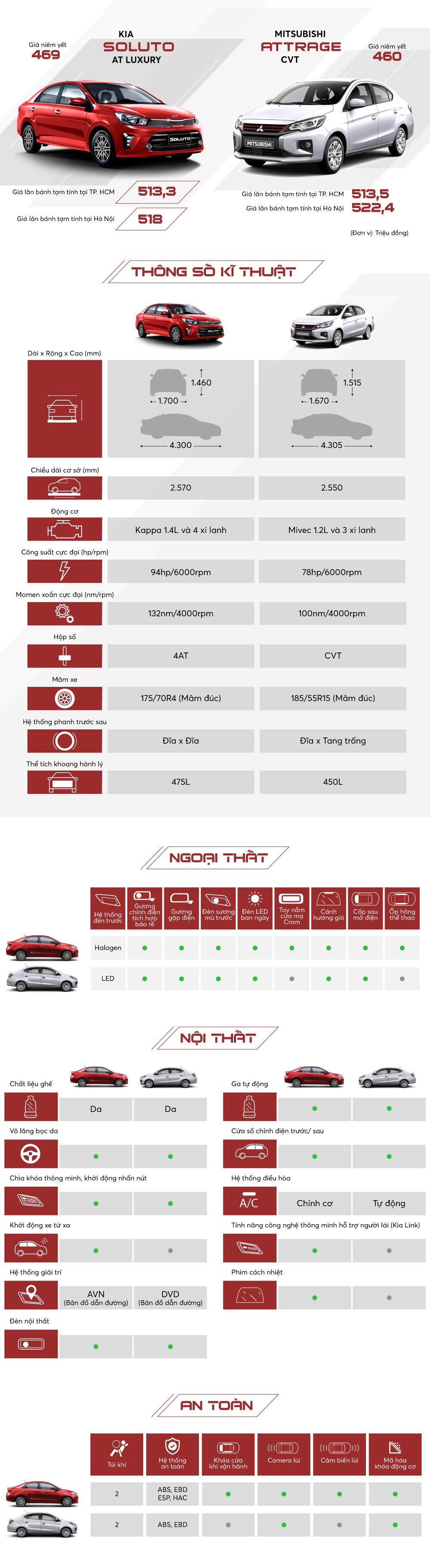 Soluto và Attrage  chọn sedan nào tầm giá 500 triệu đồng