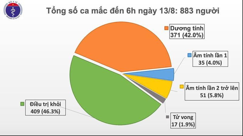 Thêm 3 ca mắc mới Covid19 gồm 2 người ở Quảng Nam và 1 ca xâm nhập