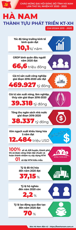 Infographics Thành tựu phát triển KTXH giai đoạn 20152020