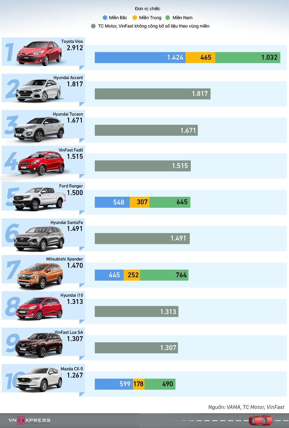Top xe bán chạy tháng 9  Hyundai và VinFast chiếm sóng